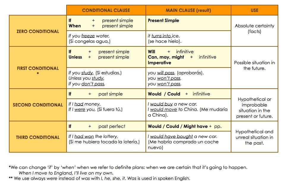 conditional sentense